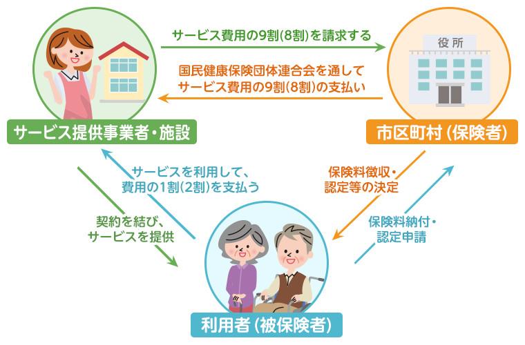 介護 保険 制度